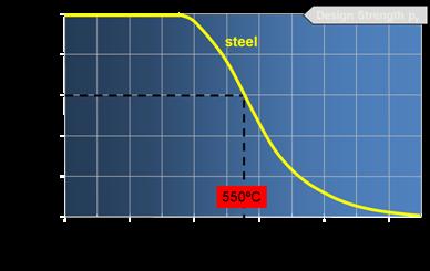 O diagramă care descrie scăderea rezistenței oțelului structural laminat la cald pe măsură ce temperatura crește